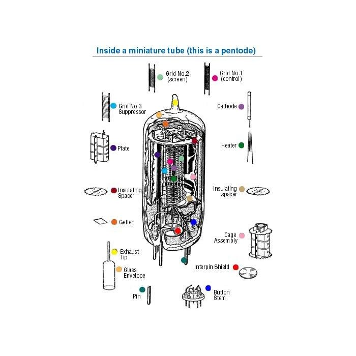 Pairing and study of vacuum valves